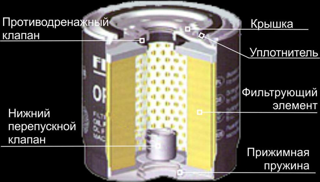 Масляные фильтры на фортунаавто